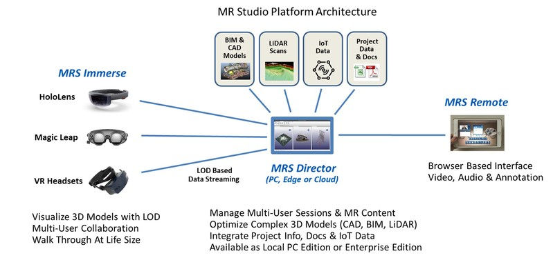 MR Studio Architecture for Augmented, Virtual and Mixed Reality (CNW Group/Arvizio Inc.)