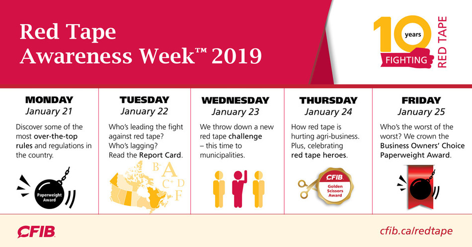 Red Tape Awareness Week™ is returning for its 10th year of challenging excessive regulation (CNW Group/Canadian Federation of Independent Business)