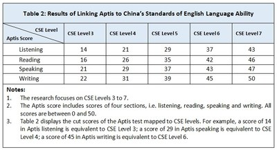 Results of Linking Aptis to China's Standards of English Language Ability