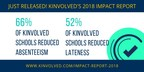 Kinvolved Impact Report Highlights Impressive Results in Reducing Chronic Absenteeism and Details Roadmap for Improving Attendance in K-12 Districts