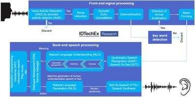 Smart Speech/Voice-Based Technology Market Will Reach $ 15.5 Billion by 2029 Forecasts IDTechEx Research