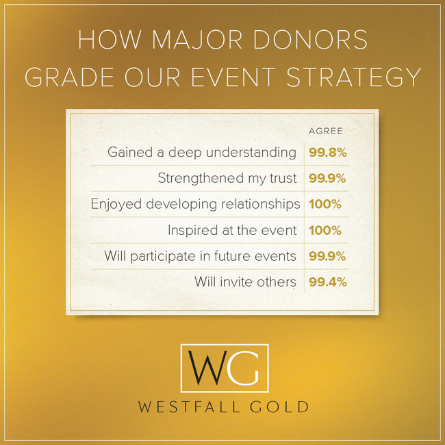 Westfall Gold - major donors give Westfall Gold event experience high marks