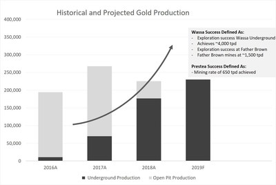 Historical and Projected Gold Production (CNW Group/Golden Star Resources Ltd.)