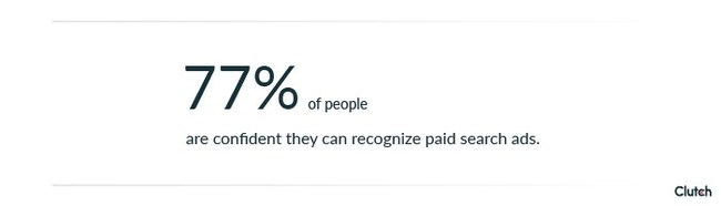 Nearly 80% of People Can Distinguish Paid Search Ads From Organic Search Results