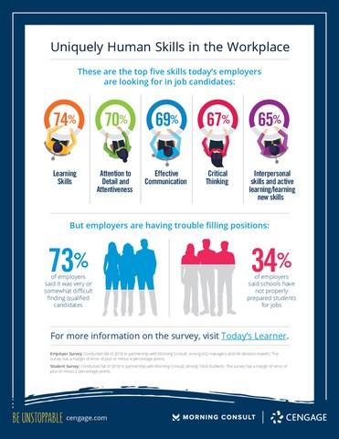 Cengage - Morning Consult Employability Survey