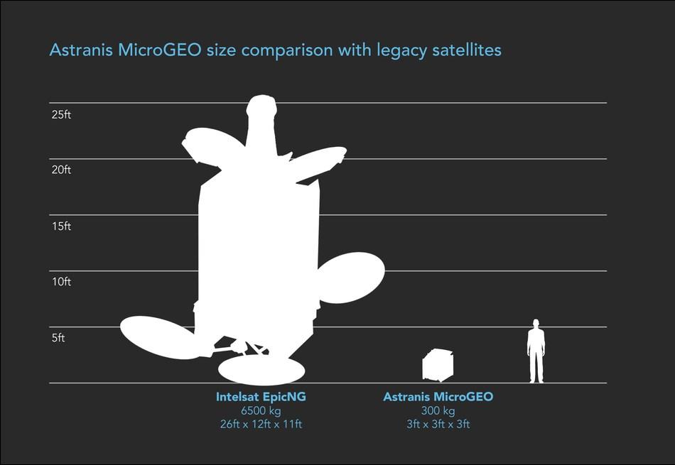 Astranis microsatellite size comparison