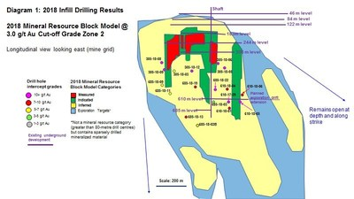 Diagram 1 : 2018 Infill Drilling Results - 2018 Mineral Resource Block Model @ 3.0 g/t Au Cut-Off Grade Zone 2 (CNW Group/Rubicon Minerals Corporation)