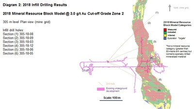 Diagram 2 : 2018 Infill Drilling Results - 2018 Mineral Resource Block Model @ 3.0 g/t Au Cut-off Grade Zone 2 (CNW Group/Rubicon Minerals Corporation)