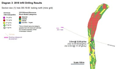 Diagram 3 : 2018 Infill Drilling Results (CNW Group/Rubicon Minerals Corporation)