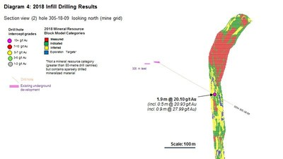 Diagram 4 : 2018 Infill Drilling Results (CNW Group/Rubicon Minerals Corporation)