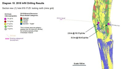 Diagram 10 : 2018 Infill Drilling Results (CNW Group/Rubicon Minerals Corporation)