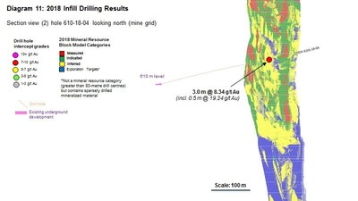 Diagram 11 : 2018 Infill Drilling Results (CNW Group/Rubicon Minerals Corporation)