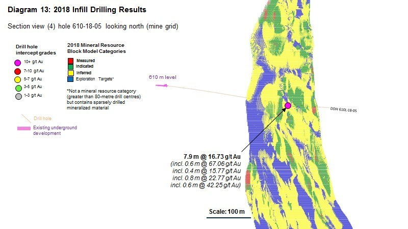 Diagram 13 : 2018 Infill Drilling Results (CNW Group/Rubicon Minerals Corporation)