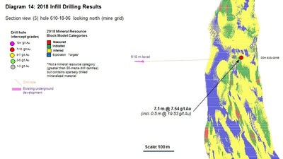 Diagram 14 : 2018 Infill Drilling Results (CNW Group/Rubicon Minerals Corporation)