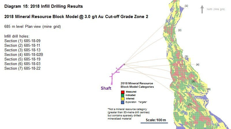 Diagram 15 : 2018 Infill Drilling Results - 2018 Mineral Resource Block Model @ 3.0 g/t Au Cut-off Grade Zone 2 (CNW Group/Rubicon Minerals Corporation)