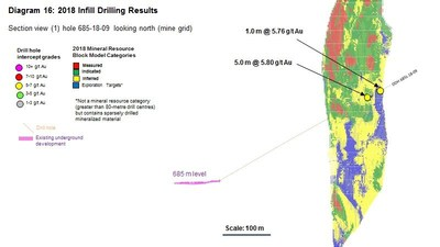 Diagram 16 : 2018 Infill Drilling Results (CNW Group/Rubicon Minerals Corporation)