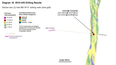 Diagram 18 : 2018 Infill Drilling Results (CNW Group/Rubicon Minerals Corporation)