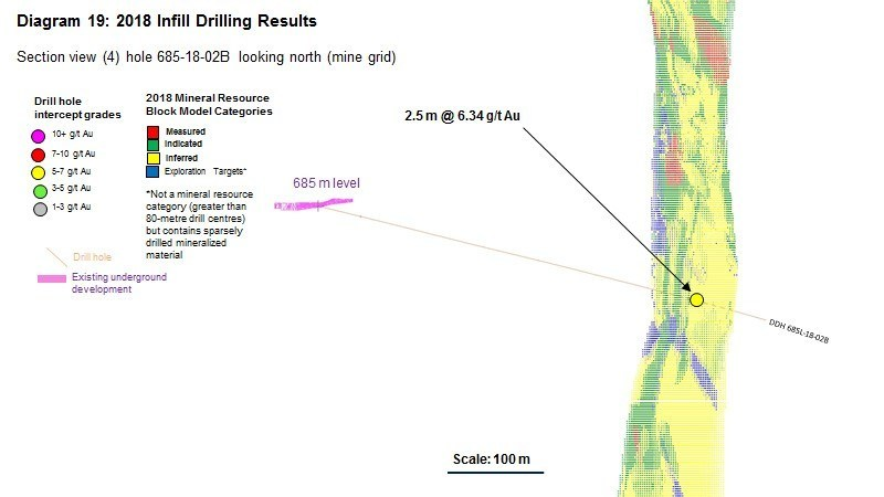 Diagram 19 : 2018 Infill Drilling Results (CNW Group/Rubicon Minerals Corporation)