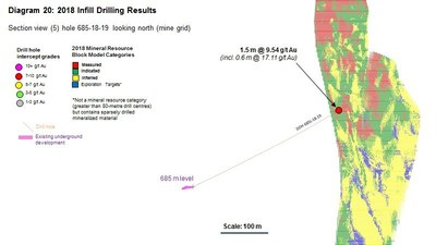 Diagram 20 : 2018 Infill Drilling Results (CNW Group/Rubicon Minerals Corporation)