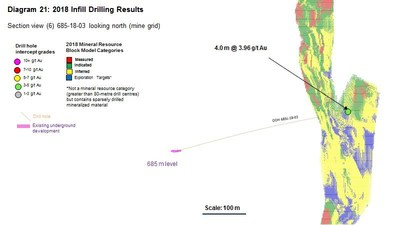 Diagram 21 : 2018 Infill Drilling Results (CNW Group/Rubicon Minerals Corporation)