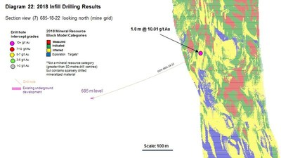 Diagram 22 : 2018 Infill Drilling Results (CNW Group/Rubicon Minerals Corporation)