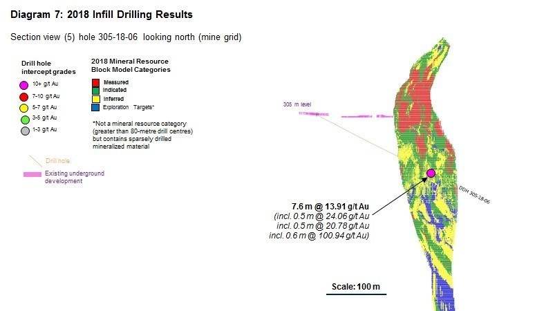 Diagram 7 : 2018 Infill Drilling Results (CNW Group/Rubicon Minerals Corporation)