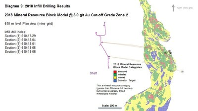 Diagram 9 : 2018 Infill Drilling Results - 2018 Mineral Resource Block Model @ 3.0 g/t Au Cut-off Grade Zone 2 (CNW Group/Rubicon Minerals Corporation)