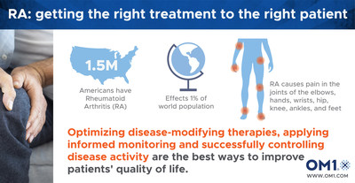 RA: Getting the right treatment to the right patient