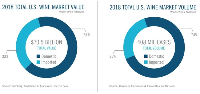 2018 wine market by value and by volume