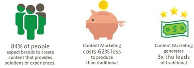 Renegade Productions' New Content Studio Responds to Content Marketing Needs
