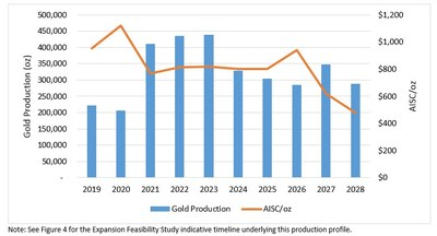 Figure 1: Expansion Feasibility Study Gold Production and AISC Profile (CNW Group/Leagold Mining Corporation)