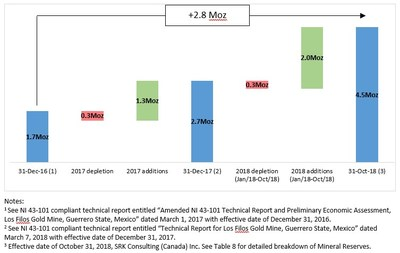 Figure 2: Los Filos Addition of 2.8 Moz of Mineral Reserves Since Acquisition (CNW Group/Leagold Mining Corporation)
