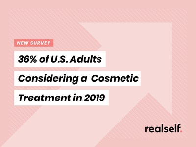 More Than Four in Five U.S. Adults Want to Improve Their Personal Well-Being or Appearance in 2019 and 36 Percent Are Considering Cosmetic Treatments, According to New RealSelf Survey