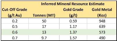 Atlantic announces strategic investment in Velocity Minerals Ltd. (CNW Group/Atlantic Gold Corporation)