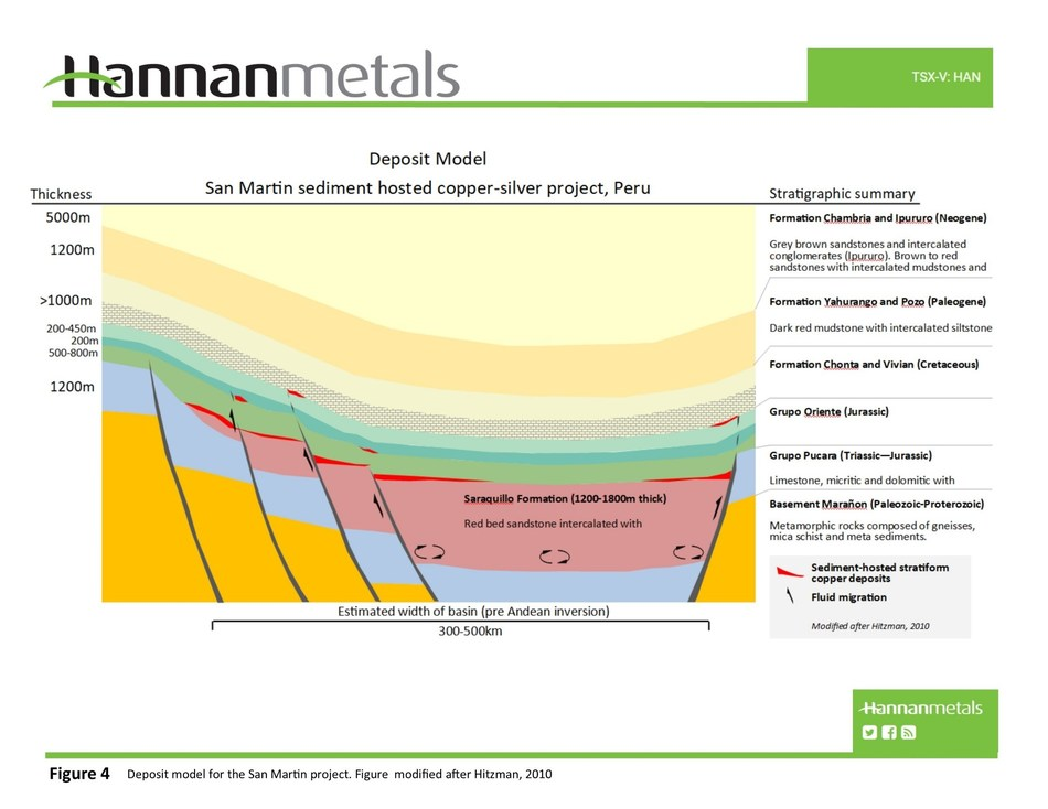 Figure 4 - Deposit model for the San Martin project. Figure modified after Hitzman, 2010. (CNW Group/Hannan Metals Ltd.)