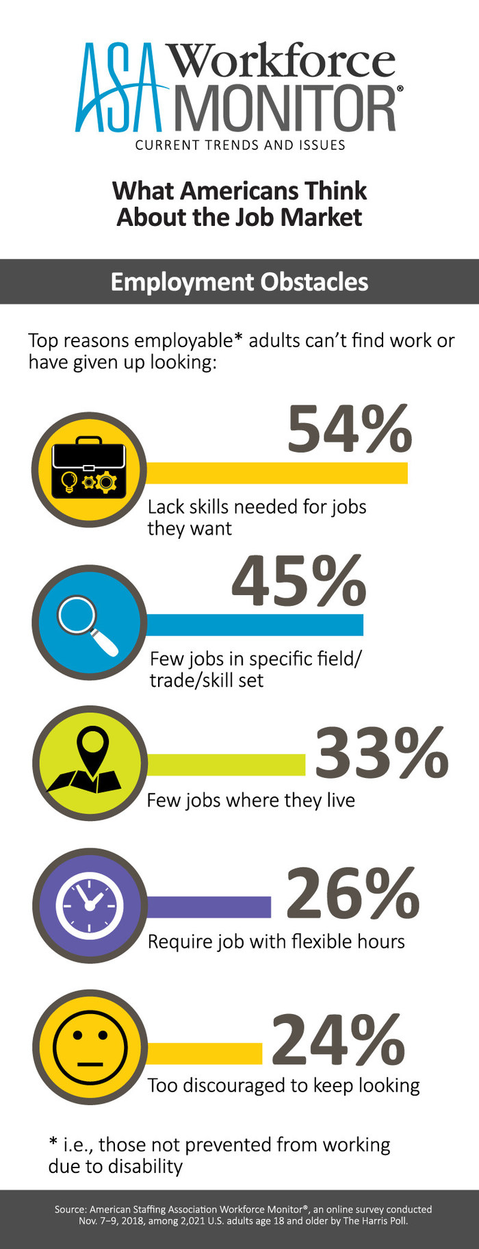 Americans say the top reason employable adults can't find work or have given up looking is they lack the skills for the jobs they want, according to the latest ASA Workforce Monitor.