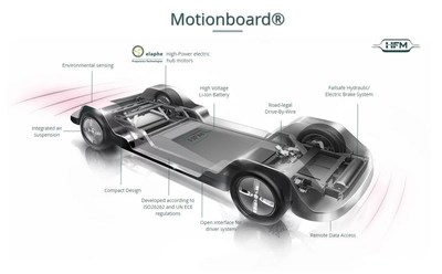 Motionboard® modular autonomous platform powered by Elaphe high-performance in-wheel electric motors. Source: HFM/Elaphe