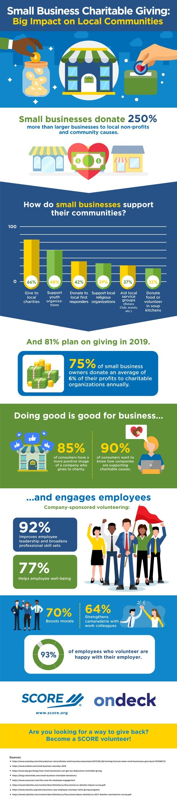 Small businesses donate 250% more than larger businesses to local nonprofits and community causes, according to data compiled by SCORE, the nation's largest network of volunteer, expert business mentors. This trend is predicted to remain strong, with 81% of small businesses planning to continue giving in 2019.