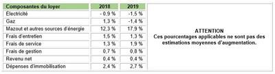 Tableau 1 : Pourcentages applicables pour le calcul des augmentations de loyer (Groupe CNW/Régie du logement)