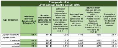 Tableau 2 : Scénario de calcul fictif (Groupe CNW/Régie du logement)
