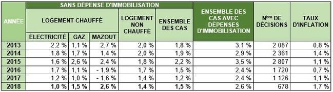 Tableau 3 : Augmentations moyennes de loyer accordées par le tribunal de 2013 à 2018 (Groupe CNW/Régie du logement)