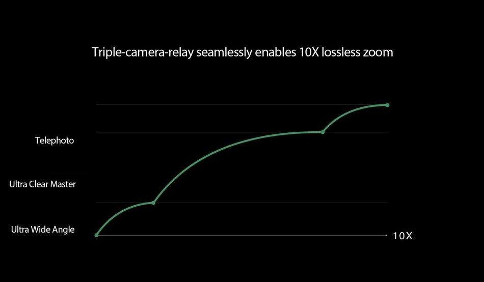 Triple-camera-relay seamlessly enables 10x lossless zoom (PRNewsfoto/OPPO)
