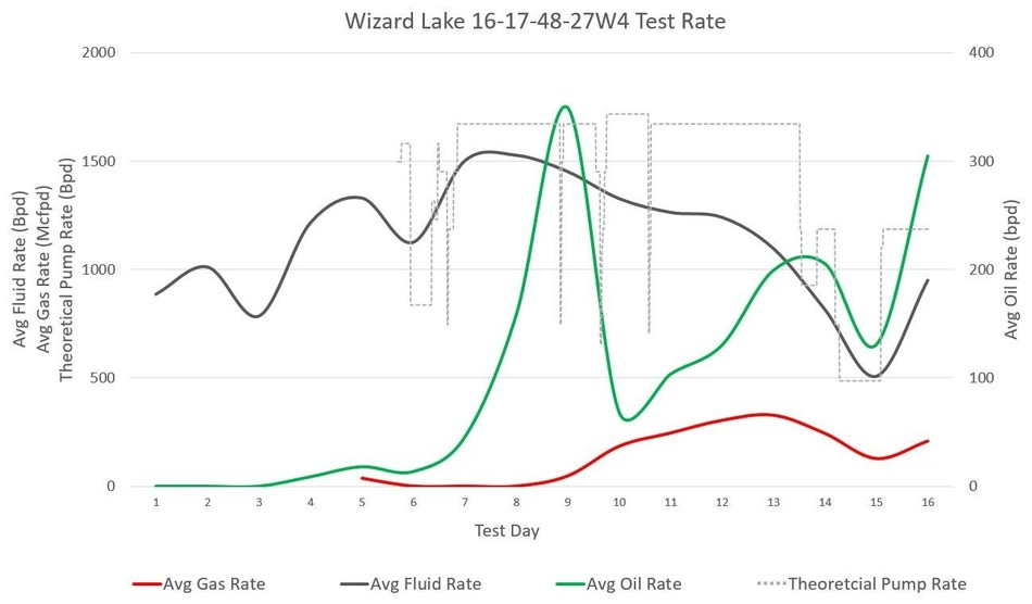 Figure 1: Wizard Lake 16-17-48-27W4 Test Rate - 100% load fluid recovered (CNW Group/Point Loma Resources Ltd.)