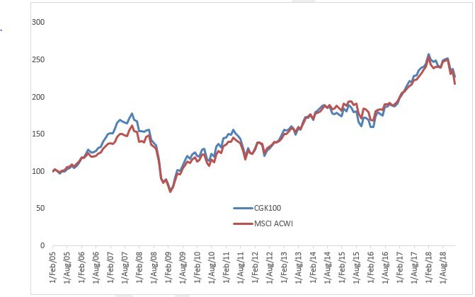 Net returns of the MSCI All Country World Index (CNW Group/Corporate Knights Inc.)