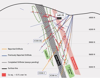 Figure 2. Cross section of drill holes reported below Adit #2. Width of the cross section is 33.3 metres (100 feet) oriented to view southwest. The main mineralized zones are interpreted from the 3D geological model considering drill intersections outside of the cross section. The dashed green lines represent new correlations based on 2018 drilling results. (CNW Group/First Cobalt Corp.)