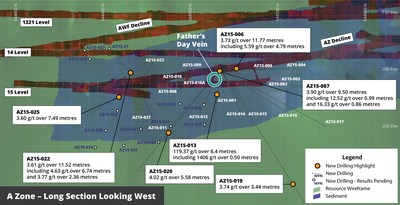 Figure 3 – A Zone Long Section looking West showing current drilling pierce points and selected intersections of the A Zone shear (CNW Group/RNC Minerals)