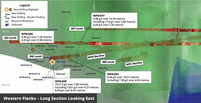 Figure 2 – Western Flanks North Long Section looking East showing current drilling pierce points and selected intersections of the Western Flanks shear (CNW Group/RNC Minerals)