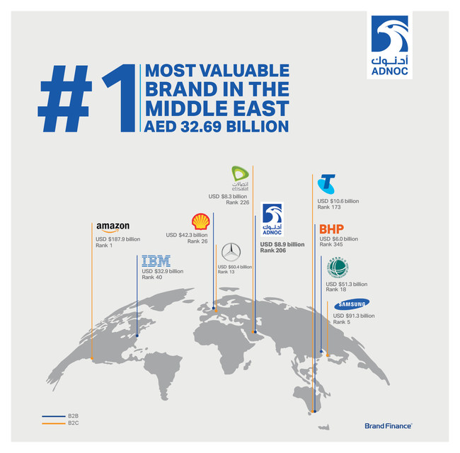 ADNOC Named Middle East's Most Valuable Brand