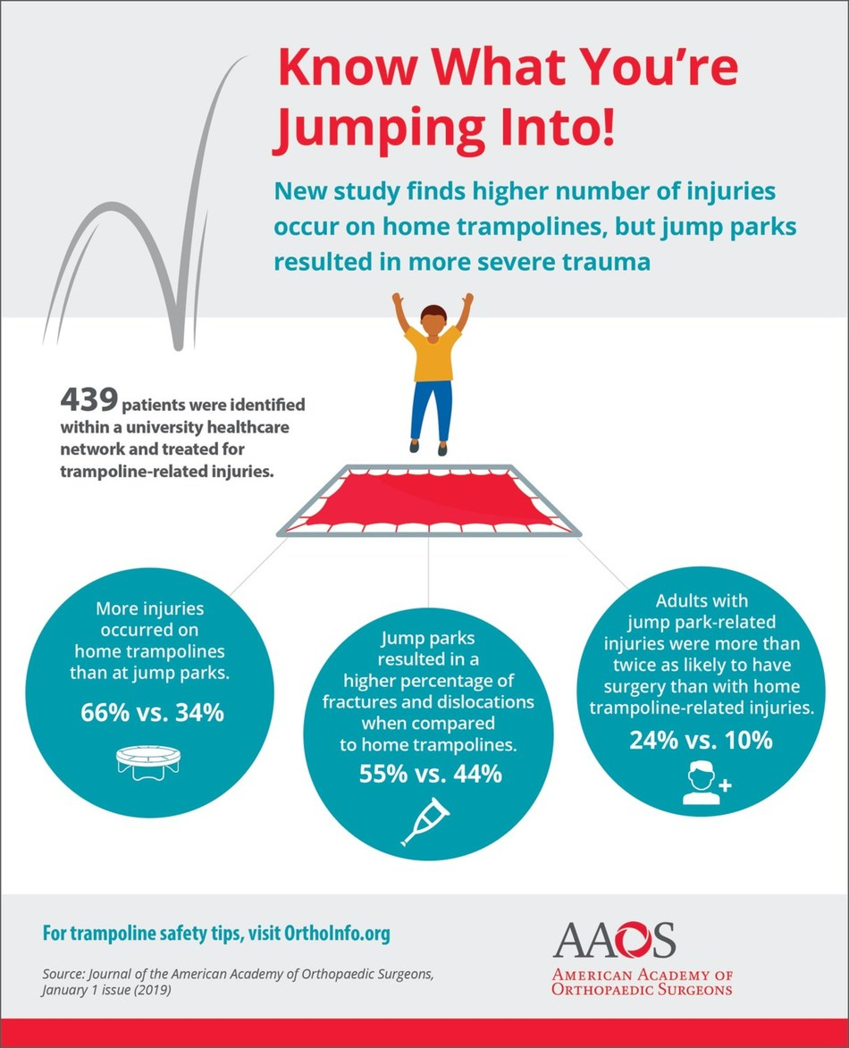 New study finds higher number of injuries occur on home trampolines, but jump parks resulted in more severe trauma
