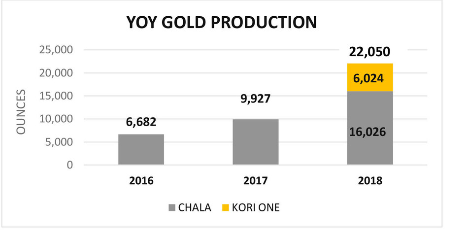 YOY Gold Production (CNW Group/Inca One Gold Corp.)